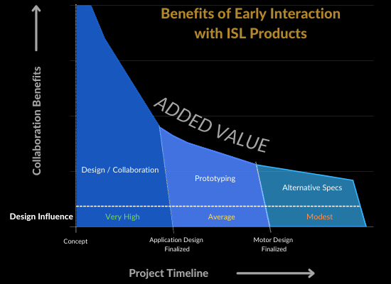 Graph showing added value of early engagement dc motors