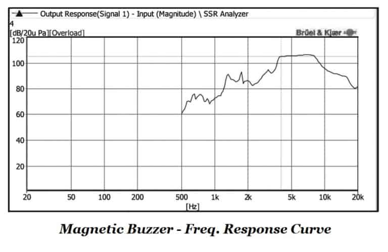 Magnetic Buzzer Frequency Response Curve